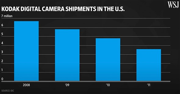 kodak-digital-camera-shipment-idc-data